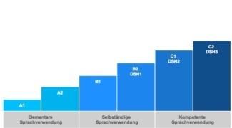Dsh Deutsche Sprachprüfung Für Den Hochschulzugang